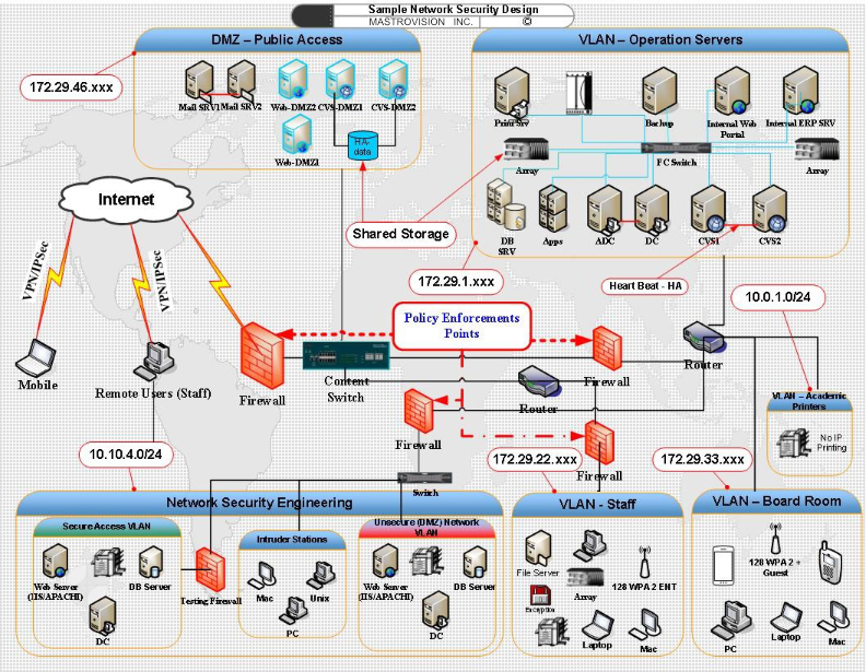 Network Security - MastroVision